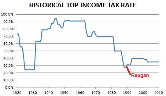 Historical US top tax rates